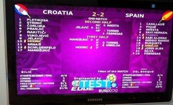 Dažas stundas pirms spēles UEFA izmēģina Itālijai nelabvēlīgu rezultātu