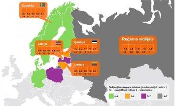 Piecas svarīgas tendences Latvijas un kaimiņvalstu ekonomikās