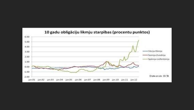 10 gadu obligāciju likmju starpības (procentu punktos))