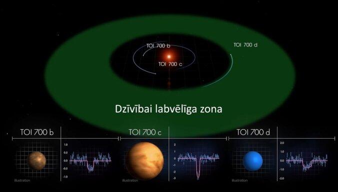 TESS 'nomedī' savu pirmo potenciāli dzīvībai piemēroto citplanētu