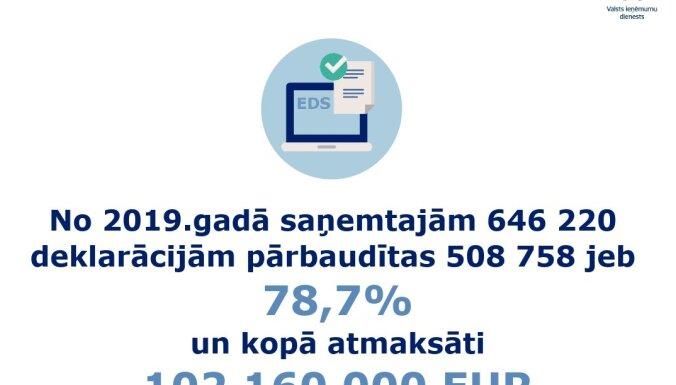 Līdz 1. jūnijam vairākām iedzīvotāju kategorijām obligāti jāiesniedz gada ienākumu deklarācija