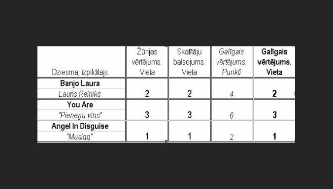LTV atklāj 'Eirodziesmas 2011' balsojumu rezultātus