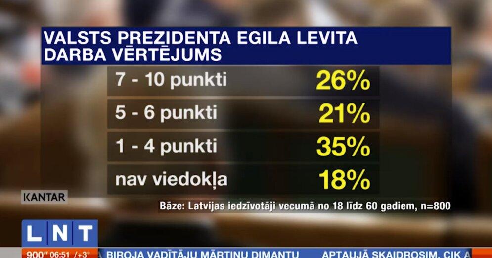 Латвийцы сомневаются в том, можно ли доверять коммерческим банкам